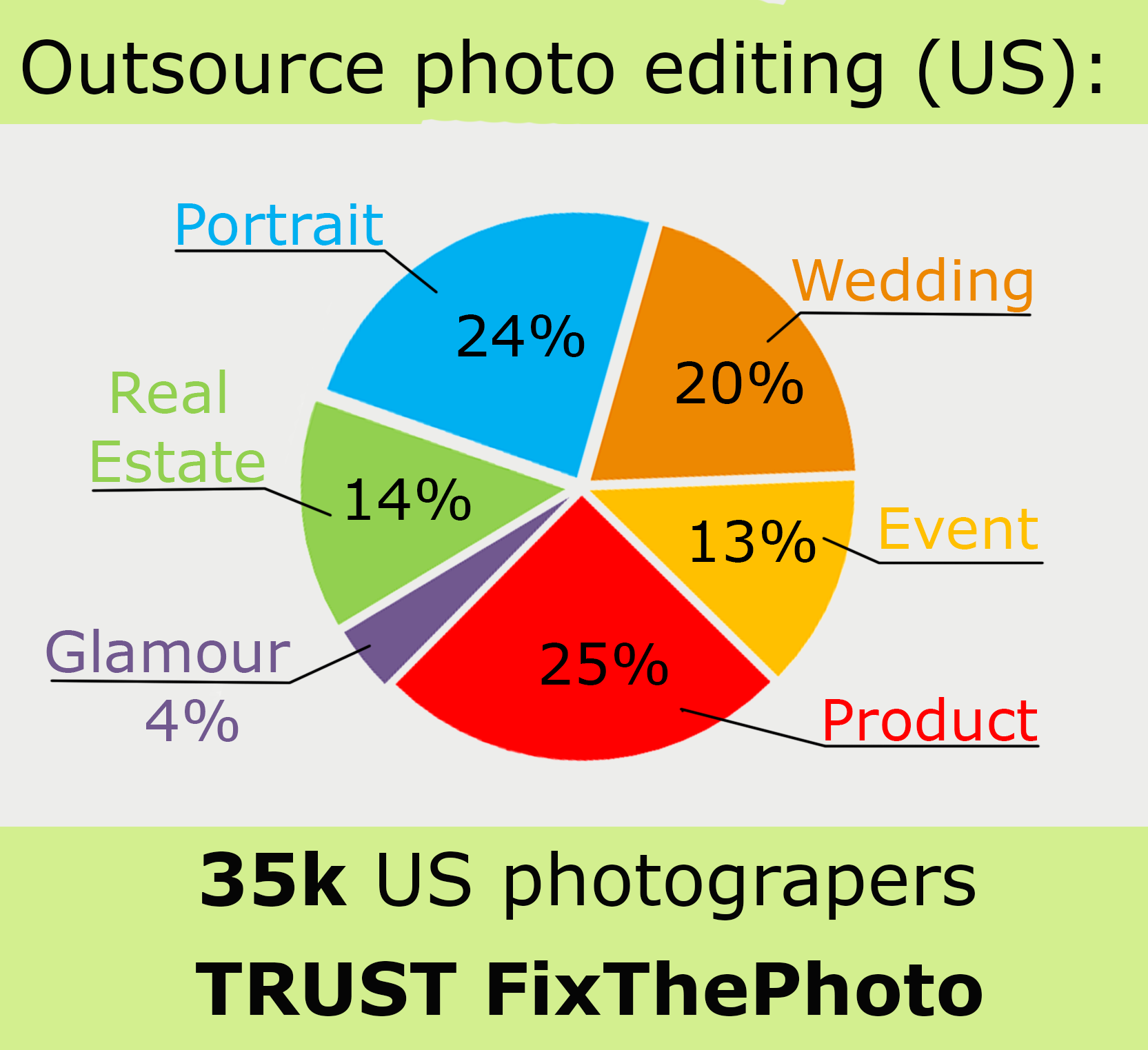 photo editing outsourcing diagram statistic