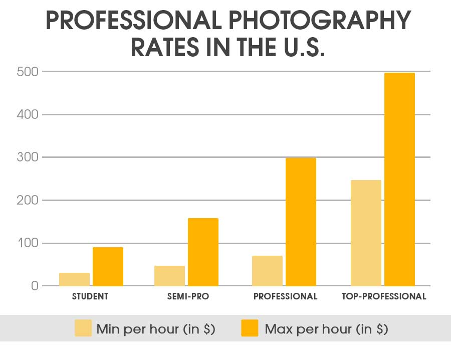 Best Photography Pricing Formula - Price List For Photographer