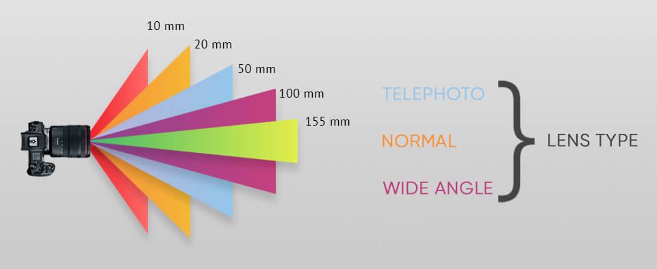 лучшие линзы для Sony с фокусным расстоянием