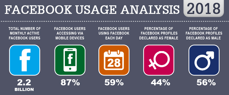 facebook usage analysis 2018